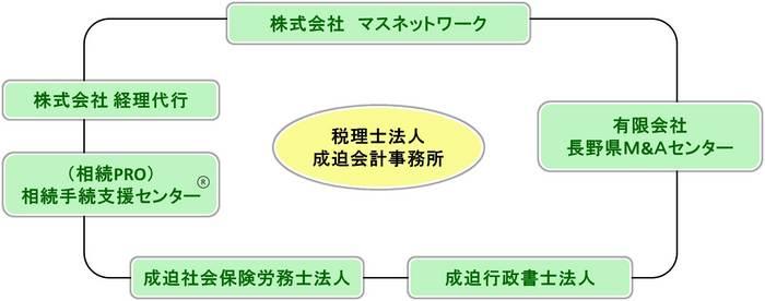 成迫会計グループ図 (450x185) ver.2.jpg