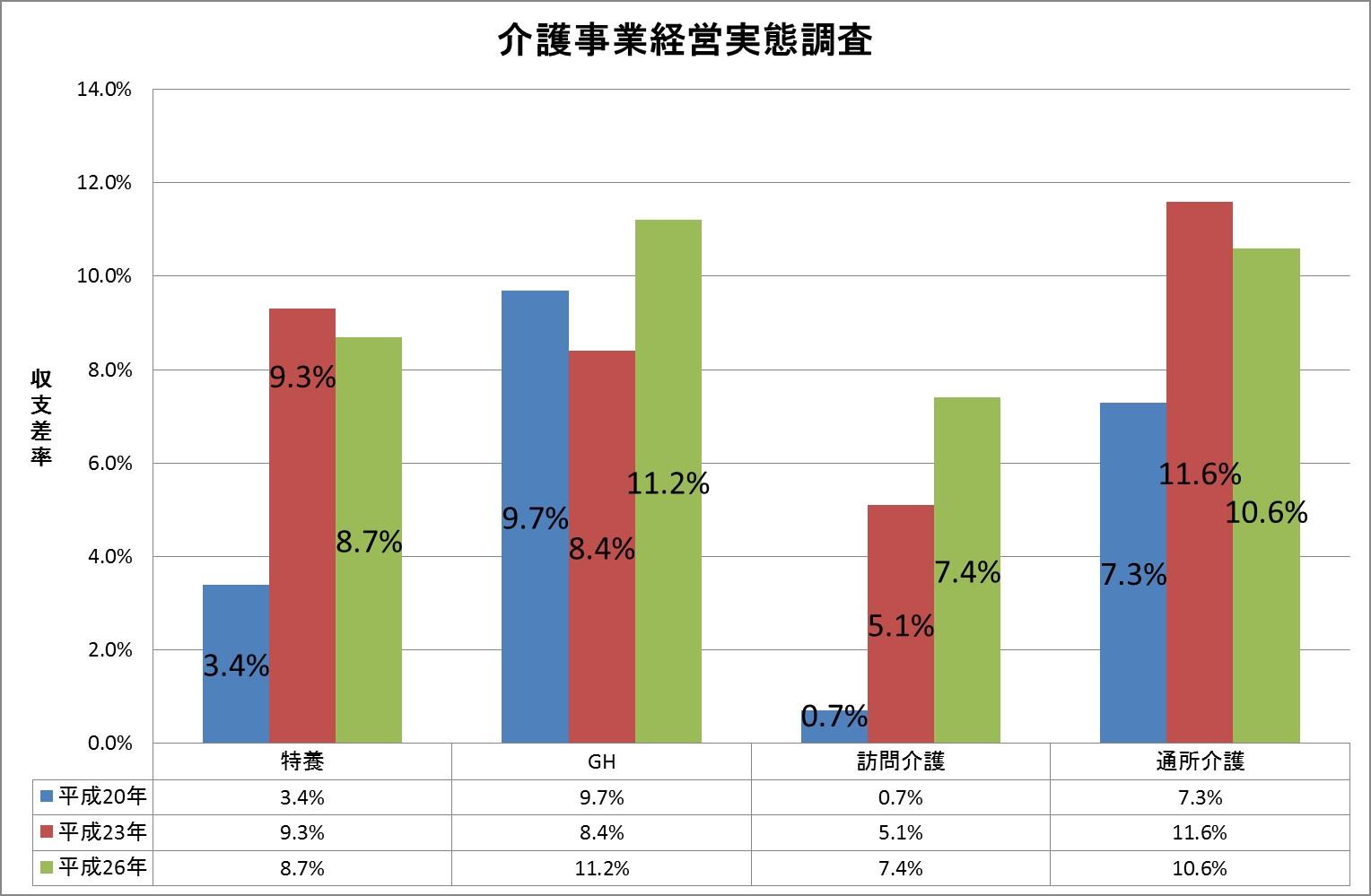 介護事業経営実態調査.jpg